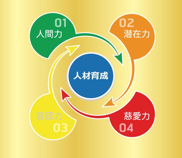 三つの視点で人間力のある人材を育成するプログラム